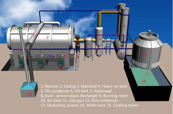 BLJ-6-and-BLJ-10-Batch Operating Pyrolysis Plant
