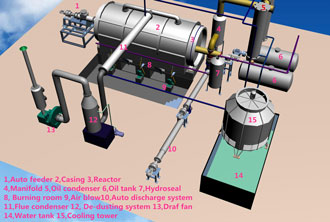 Semi-Automatic Pyrolysis Plant