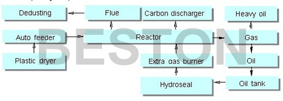 Flowing-Chart-Of-Plastic-Waste-Pyrolysis-Processing