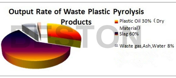 output-rate--of-waste-plastic-pyrolysis-products